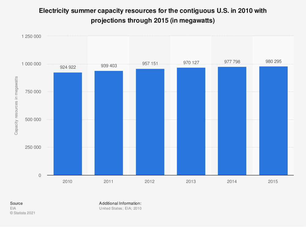 Statistic: Electricity summer capacity resources for the contiguous U.S. in 2010 with projections through 2015 (in megawatts) | Statista
