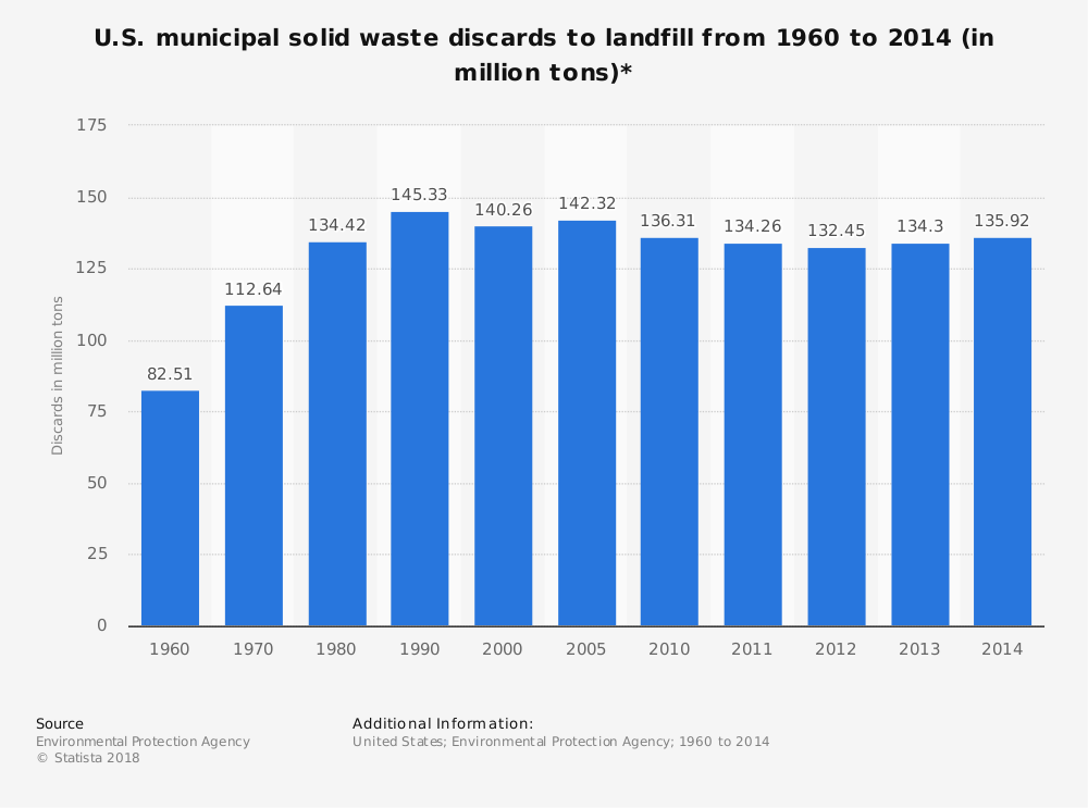 Statistic: U.S. municipal solid waste discards to landfill from 1960 to 2014 (in million tons)* | Statista