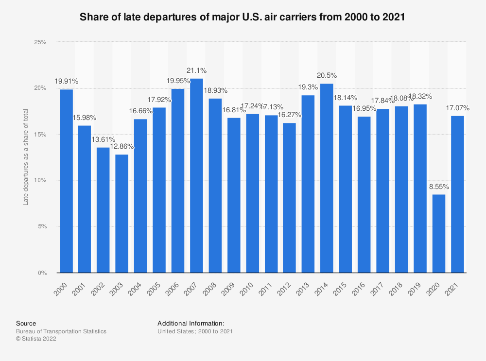 Statistic: Late departures of major U.S. air carriers from 2000 to 2018 | Statista