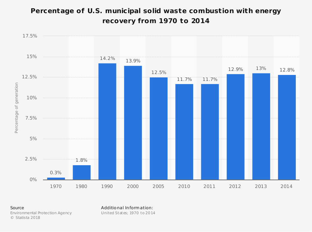 Statistic: Percentage of U.S. municipal solid waste combustion with energy recovery from 1970 to 2014 | Statista