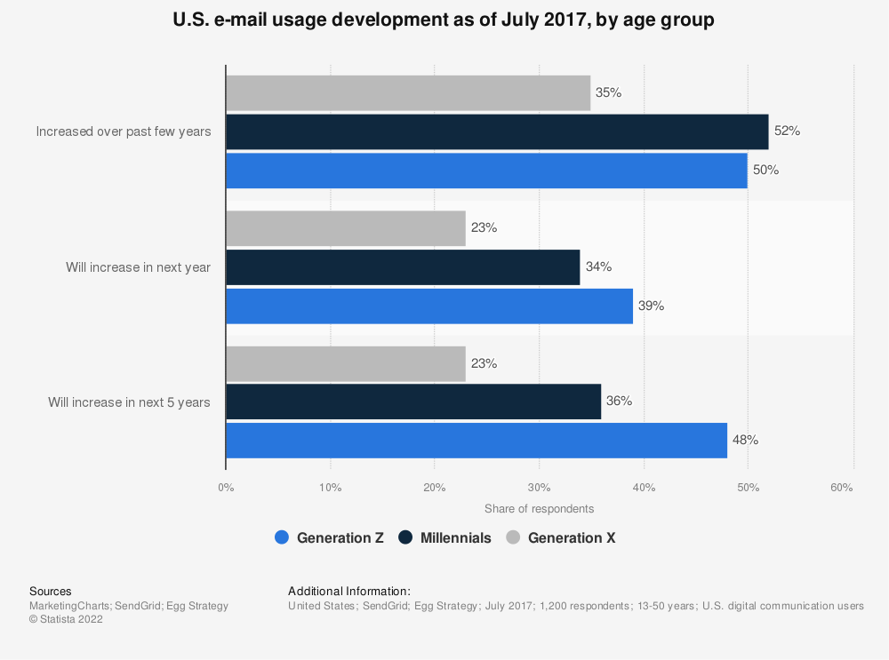 Statistic: U.S. e-mail usage development as of July 2017, by age group | Statista