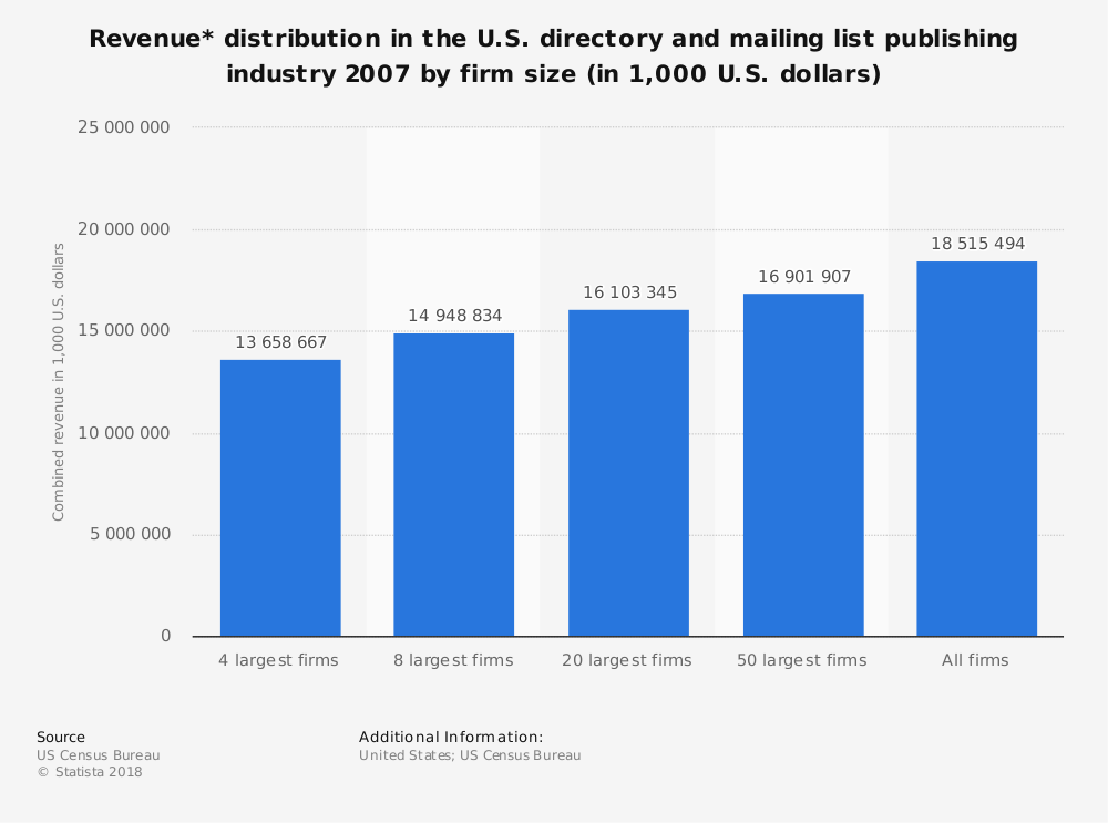 Statistic: Revenue* distribution in the U.S. directory and mailing list publishing industry 2007 by firm size (in 1,000 U.S. dollars) | Statista