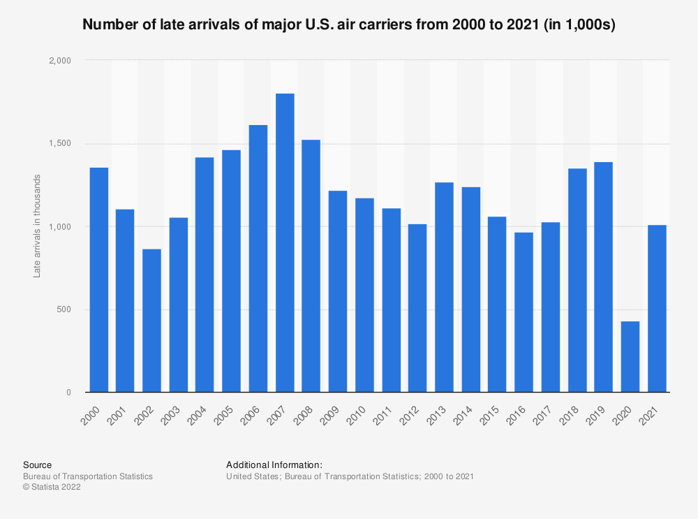 Statistic: Number of late arrivals of major U.S. air carriers from 2000 to 2018 (in 1,000s) | Statista