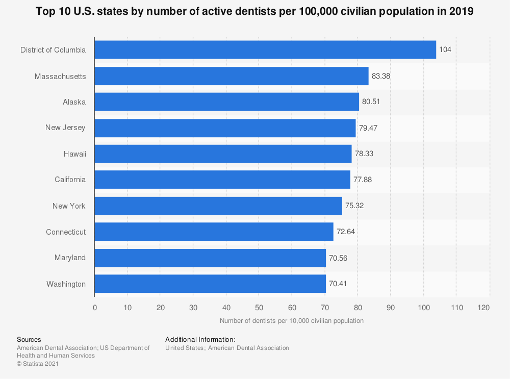 Statistic: Top 10 U.S. states by number of active dentists per 100,000 civilian population in 2017 | Statista