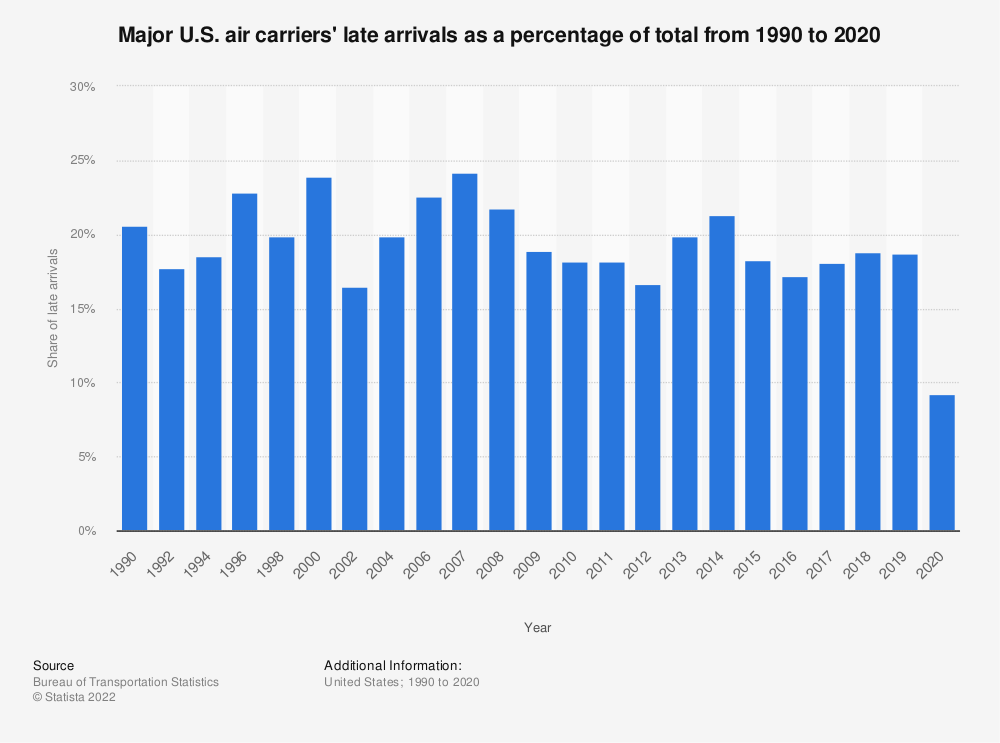 Statistic: Major U.S. air carriers' late arrivals as a percentage of total from 1990 to 2019 | Statista