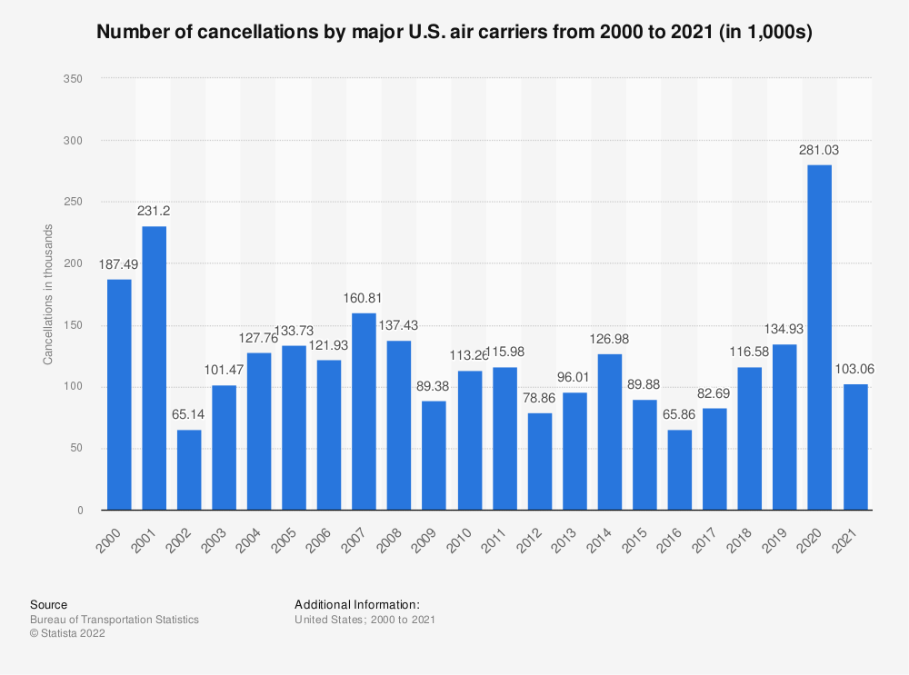 Statistic: Number of cancellations by major U.S. air carriers from 2000 to 2019 (in 1,000s) | Statista