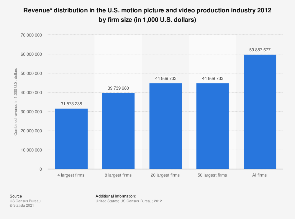 Statistic: Revenue* distribution in the U.S. motion picture and video production industry 2012 by firm size (in 1,000 U.S. dollars) | Statista