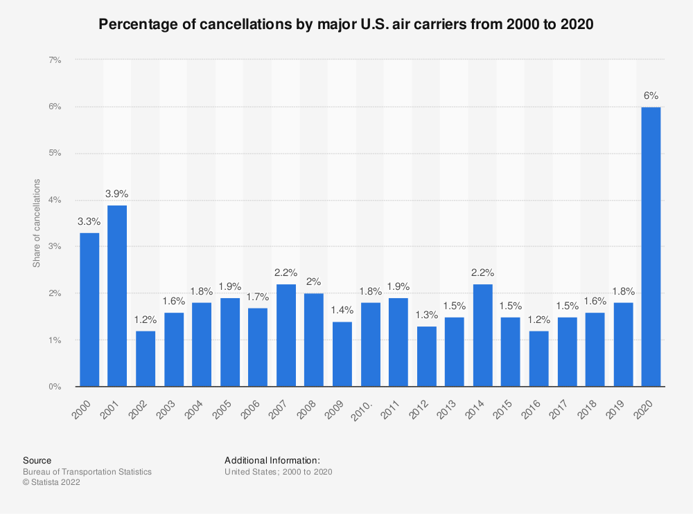 Statistic: Percentage of cancellations by major U.S. air carriers from 2000 to 2019 | Statista