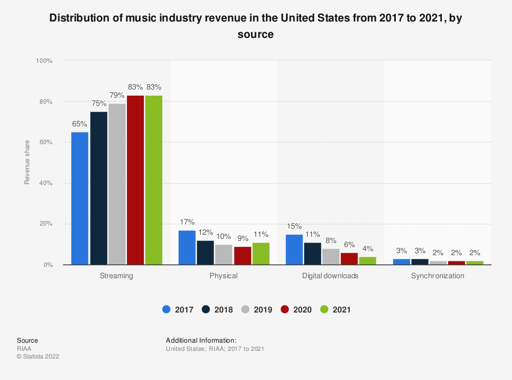 Statistic: Distribution of music industry revenue in the United States in 2017 and 2018, by source | Statista