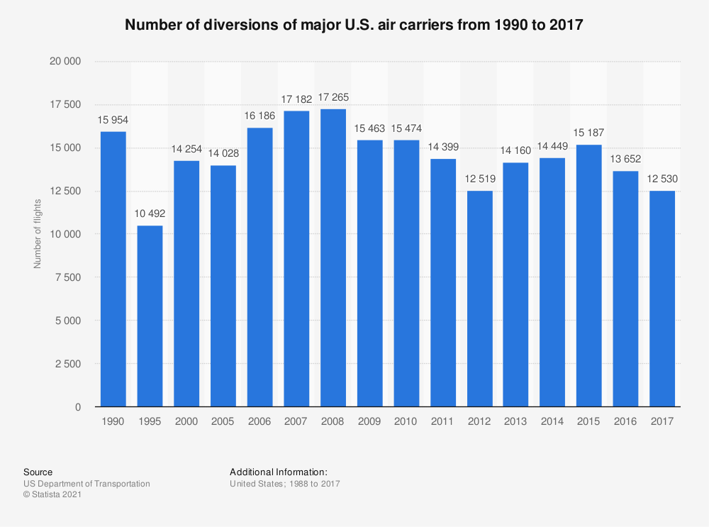 Statistic: Number of diversions of major U.S. air carriers from 1990 to 2017   Statista