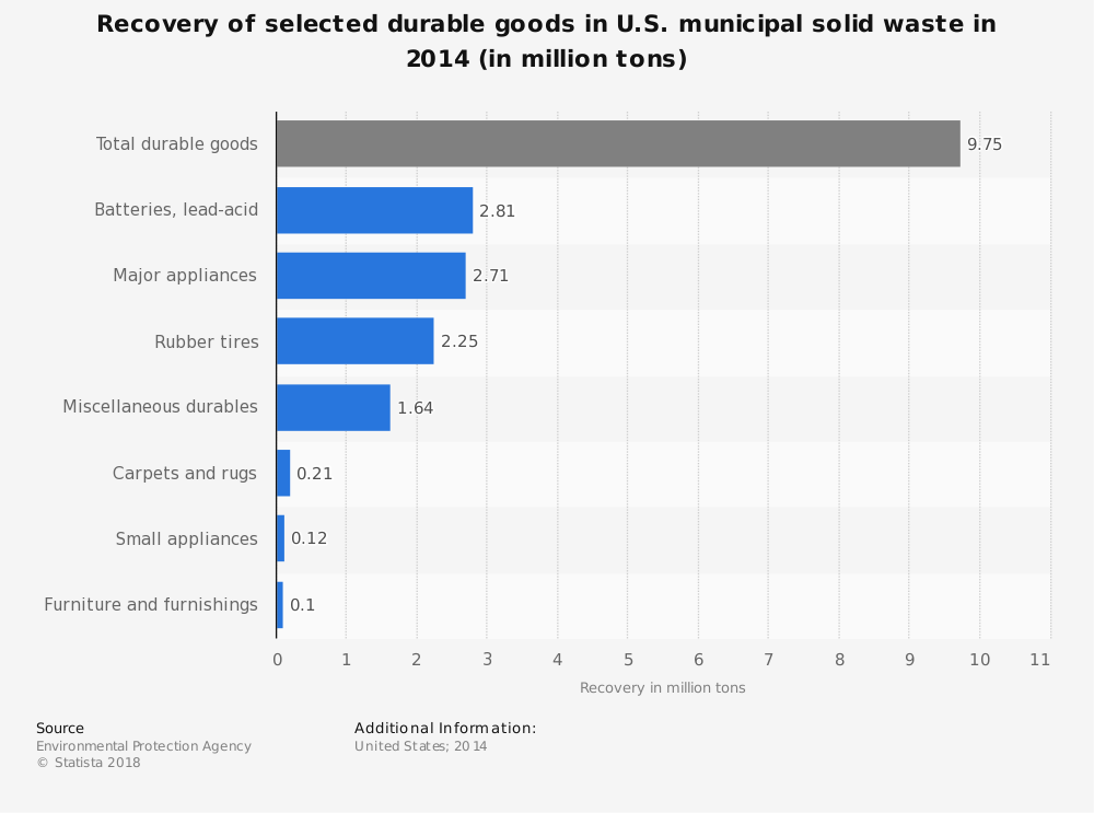 Statistic: Recovery of selected durable goods in U.S. municipal solid waste in 2014 (in million tons) | Statista
