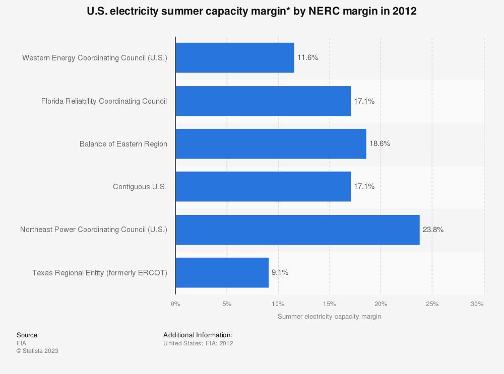 Statistic: U.S. electricity summer capacity margin* by NERC margin in 2012 | Statista