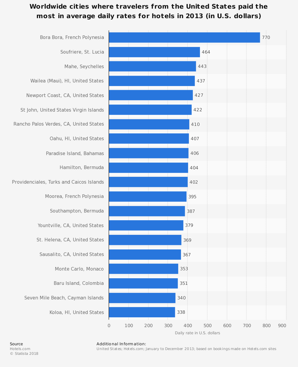 Statistic: Worldwide cities where travelers from the United States paid the most in average daily rates for hotels in 2013 (in U.S. dollars)   Statista