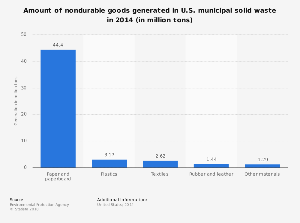 Statistic: Amount of nondurable goods generated in U.S. municipal solid waste in 2014 (in million tons) | Statista