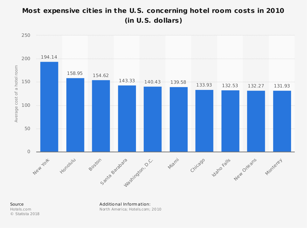 Statistic: Most expensive cities in the U.S. concerning hotel room costs in 2010 (in U.S. dollars) | Statista