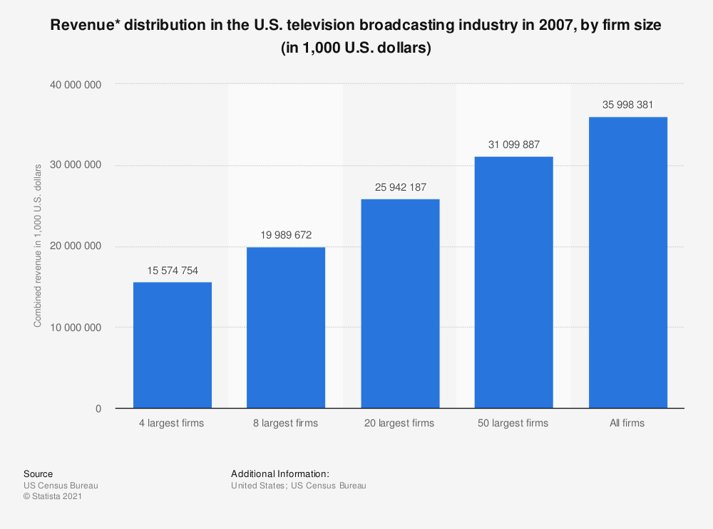 Statistic: Revenue* distribution in the U.S. television broadcasting industry in 2007, by firm size (in 1,000 U.S. dollars)   Statista