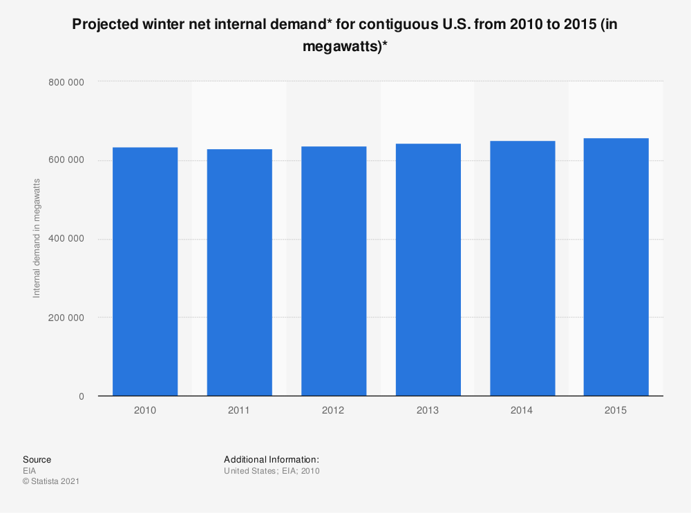 Statistic: Projected winter net internal demand* for contiguous U.S. from 2010 to 2015 (in megawatts)* | Statista
