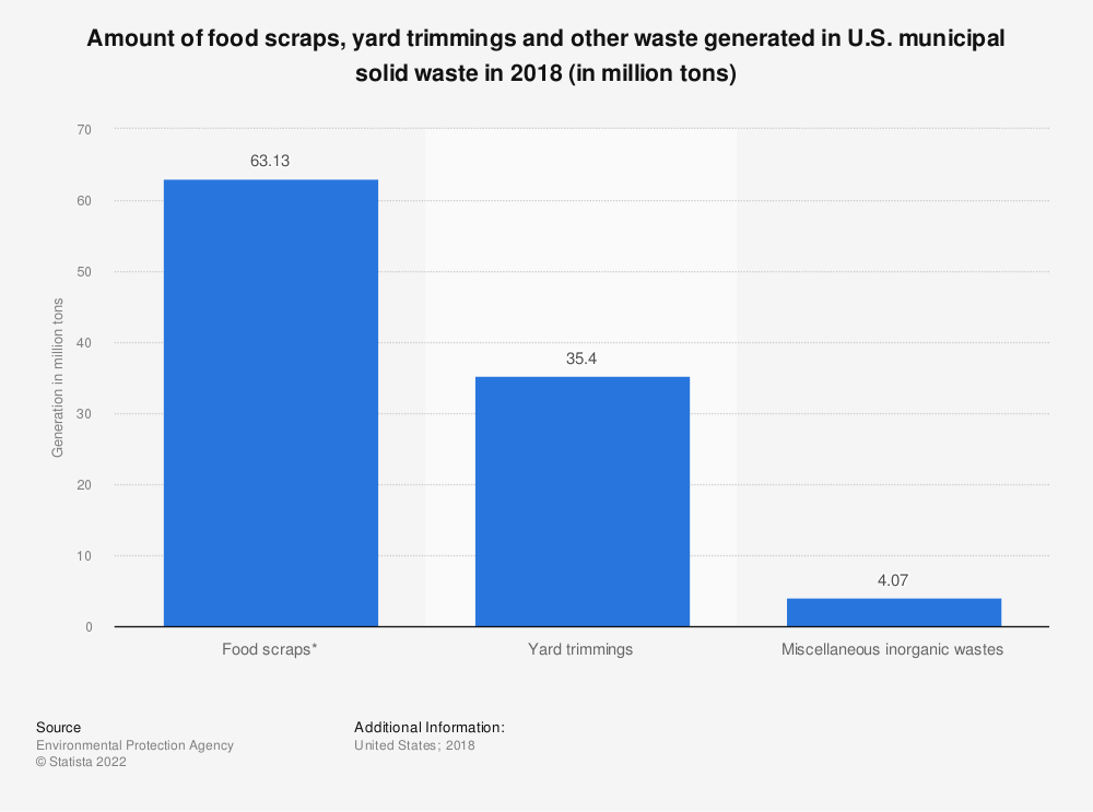 Statistic: Amount of food scraps, yard trimmings and other waste generated in U.S. municipal solid waste in 2017 (in million tons) | Statista