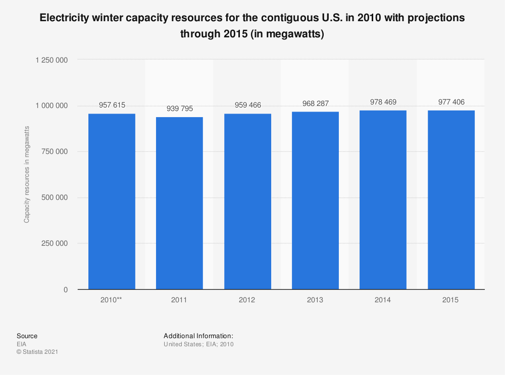 Statistic: Electricity winter capacity resources for the contiguous U.S. in 2010 with projections through 2015 (in megawatts) | Statista