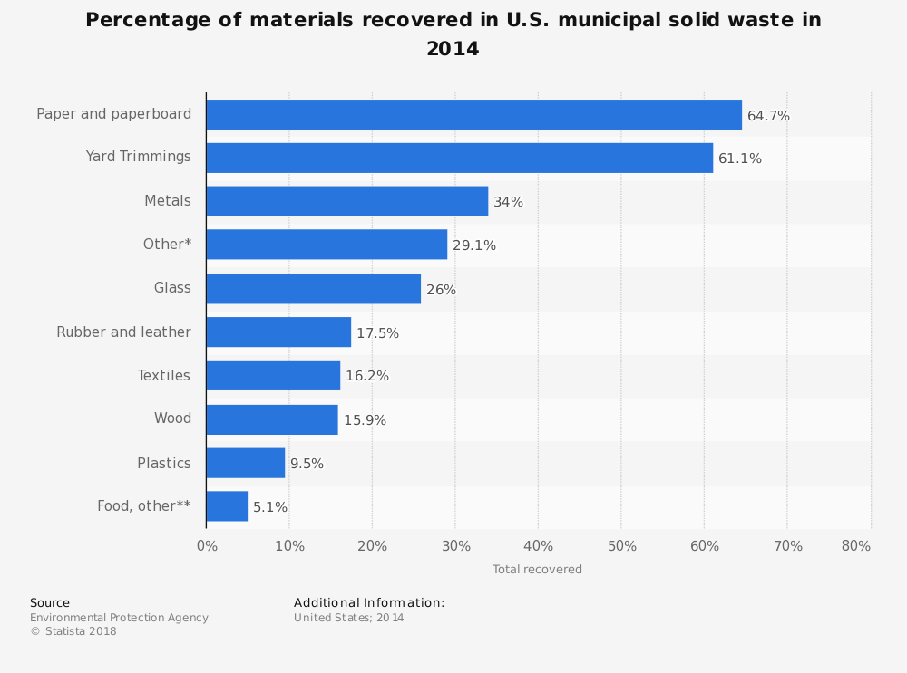 Statistic: Percentage of materials recovered in U.S. municipal solid waste in 2014 | Statista