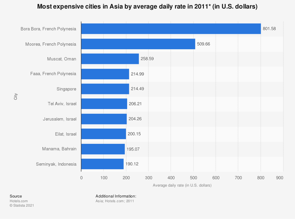 Statistic: Most expensive cities in Asia by average daily rate in 2011* (in U.S. dollars) | Statista