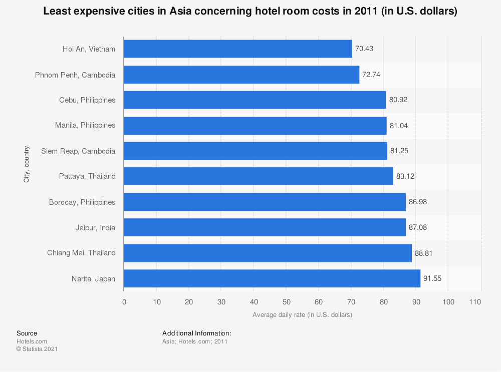 Statistic: Least expensive cities in Asia concerning hotel room costs in 2011 (in U.S. dollars) | Statista