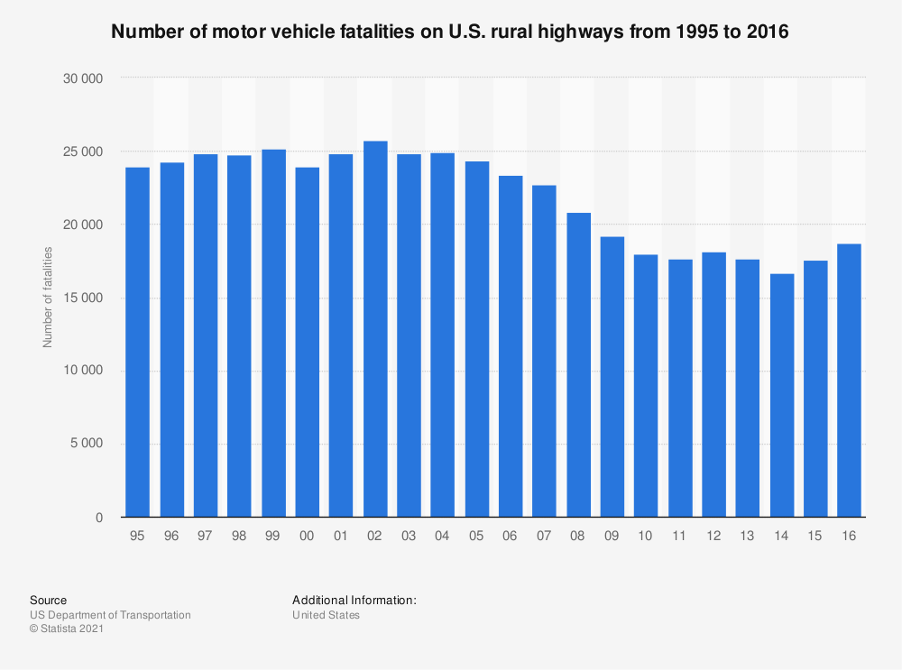 Statistic: Number of motor vehicle fatalities on U.S. rural highways from 1995 to 2016 | Statista