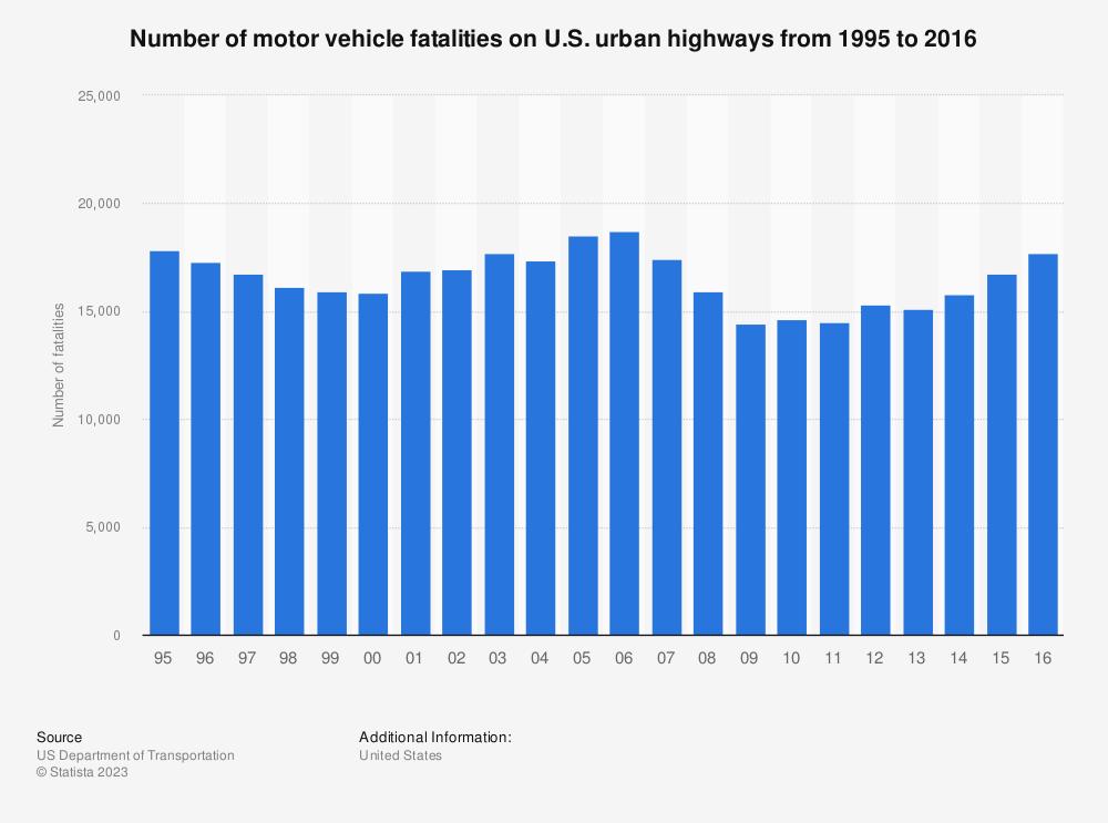 Statistic: Number of motor vehicle fatalities on U.S. urban highways from 1995 to 2016 | Statista