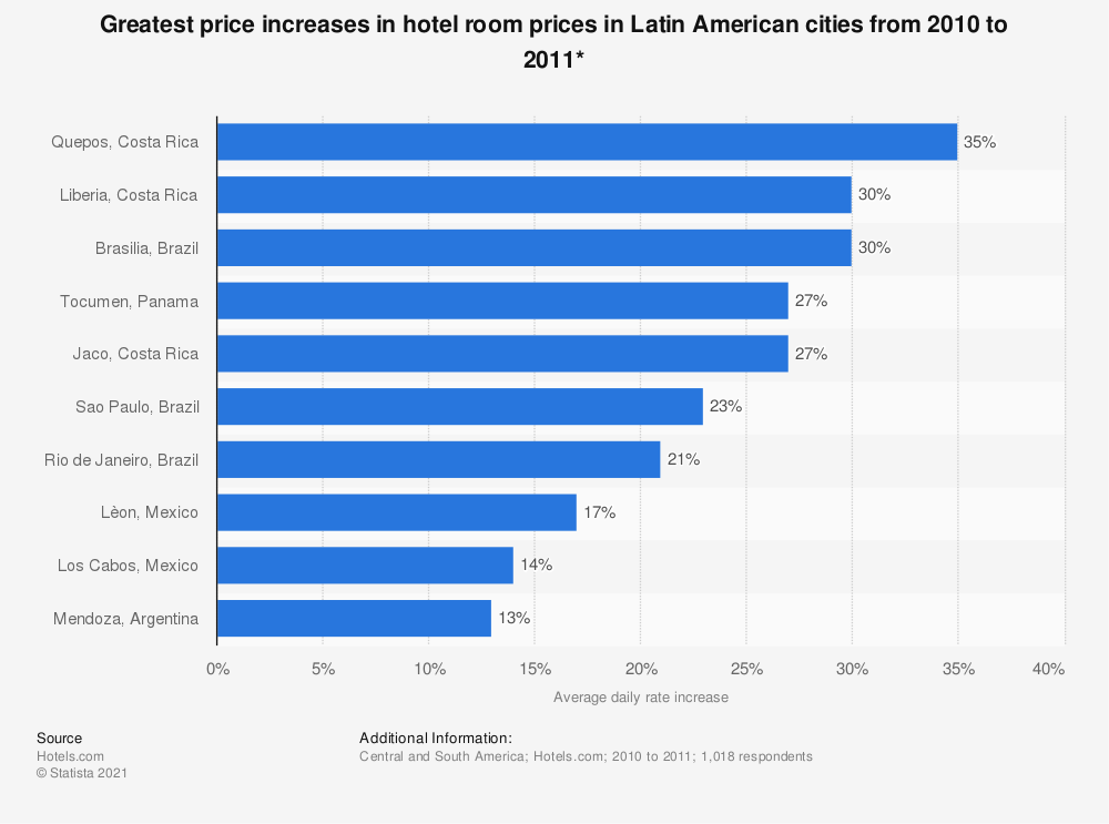Statistic: Greatest price increases in hotel room prices in Latin American cities from 2010 to 2011*   Statista