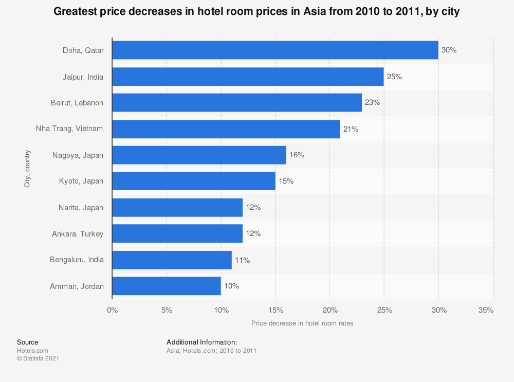 Statistic: Greatest price decreases in hotel room prices in Asia from 2010 to 2011, by city | Statista