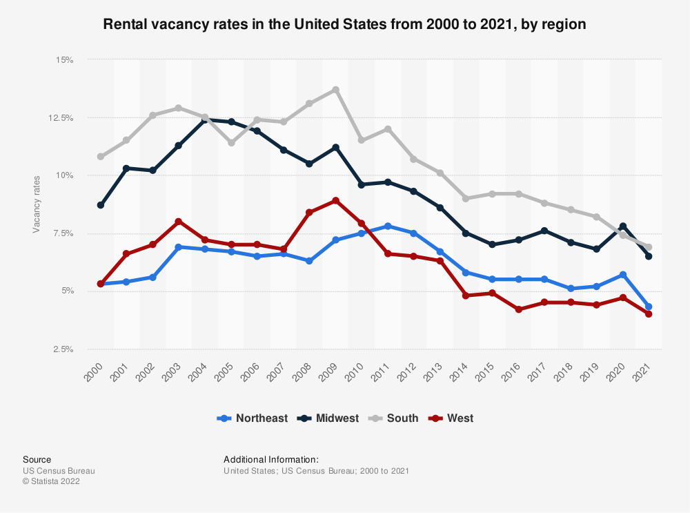 Statistic: Rental vacancy rates in the United States from 2000 to 2019, by region | Statista
