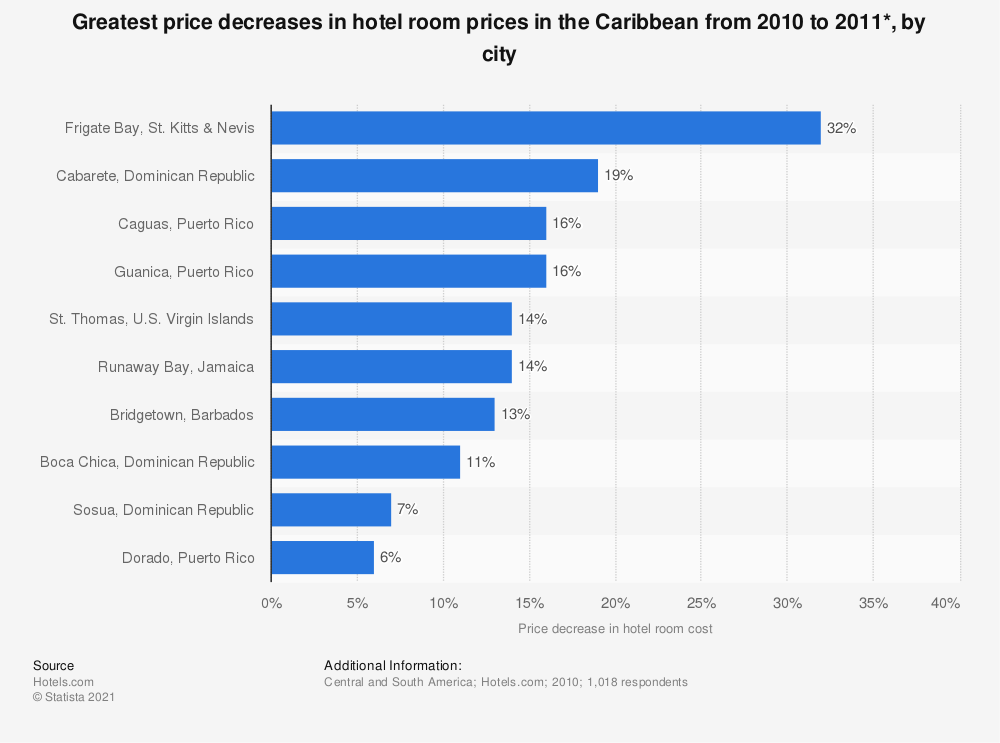 Statistic: Greatest price decreases in hotel room prices in the Caribbean from 2010 to 2011*, by city | Statista