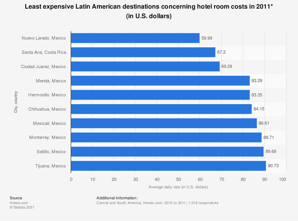 Statistic: Least expensive Latin American destinations concerning hotel room costs in 2011* (in U.S. dollars) | Statista