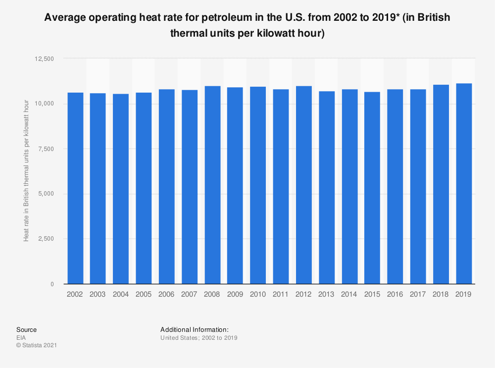 Statistic: Average operating heat rate for petroleum in the U.S. from 2002 to 2016 (in British thermal units per kilowatt hour)* | Statista