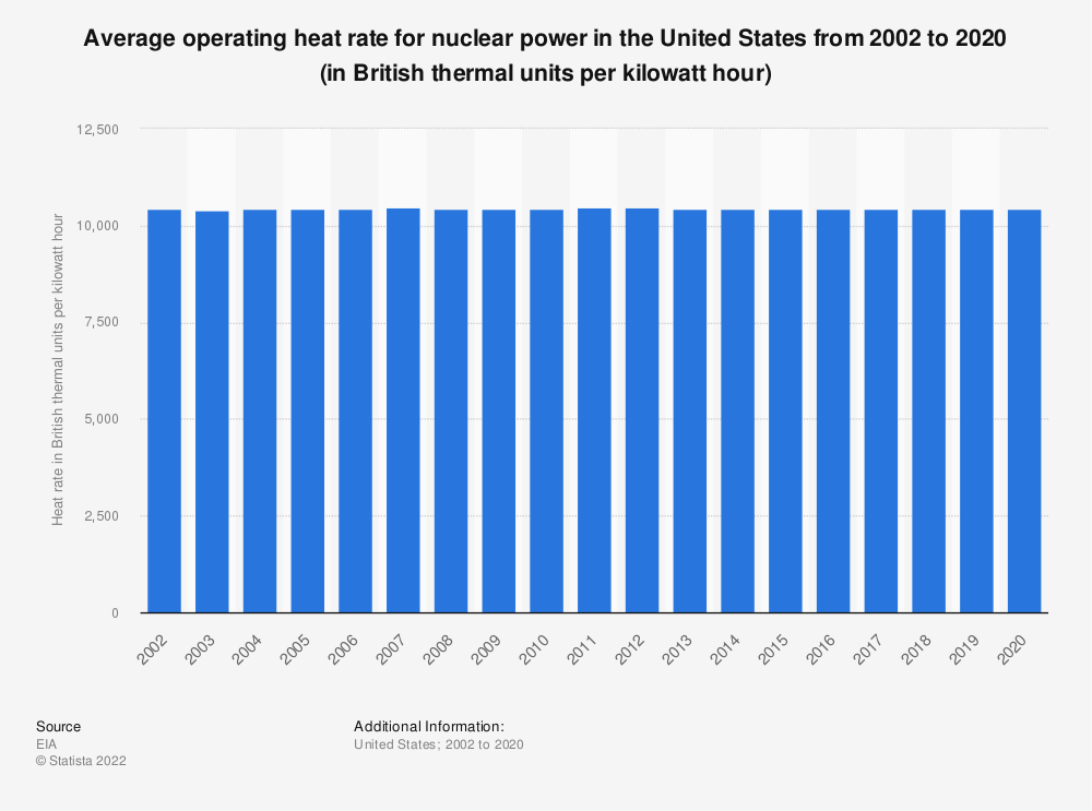 Statistic: Average operating heat rate for nuclear power in the U.S. from 2002 to 2017 (in British thermal units per kilowatt hour) | Statista