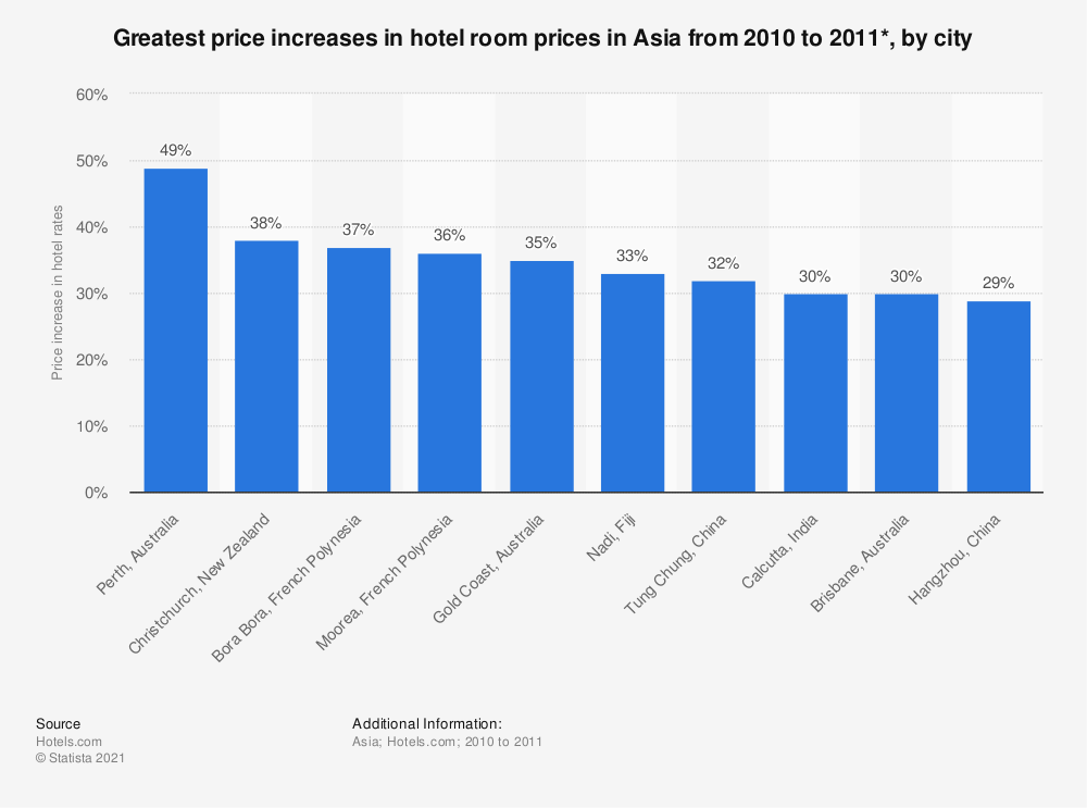 Statistic: Greatest price increases in hotel room prices in Asia from 2010 to 2011*, by city | Statista