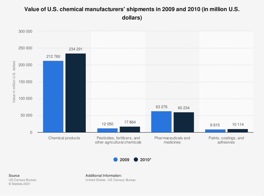 Statistic: Value of U.S. chemical manufacturers' shipments in 2009 and 2010 (in million U.S. dollars) | Statista