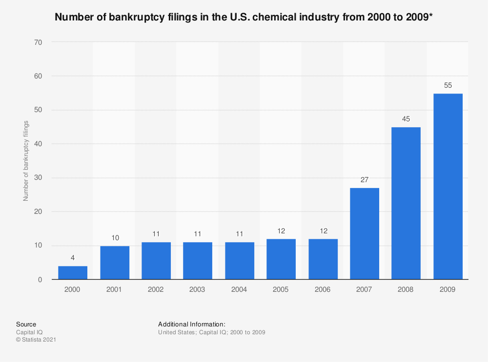 Statistic: Number of bankruptcy filings in the U.S. chemical industry from 2000 to 2009* | Statista