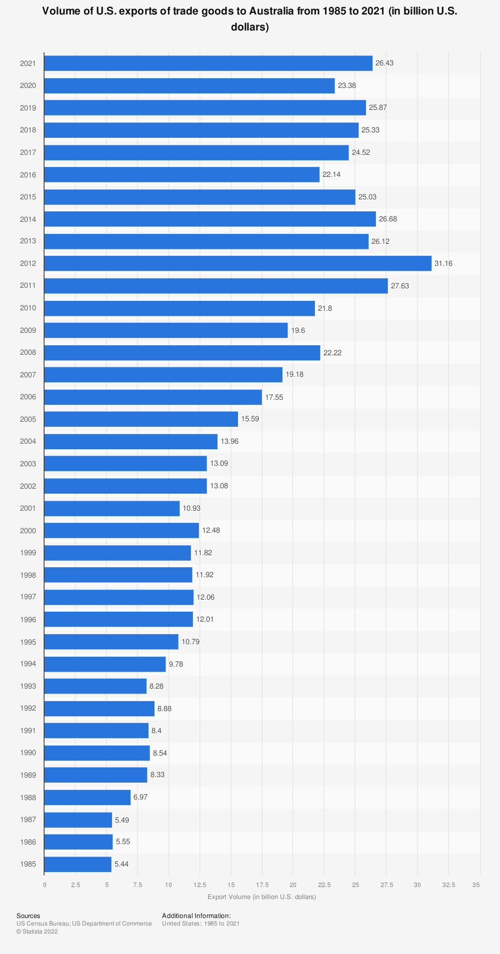 Statistic: Volume of U.S. exports of trade goods to Australia from 1985 to 2019 (in billion U.S. dollars) | Statista