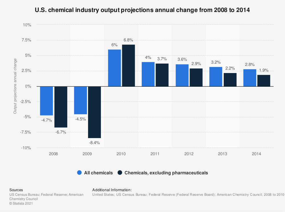 Statistic: U.S. chemical industry output projections annual change from 2008 to 2014 | Statista