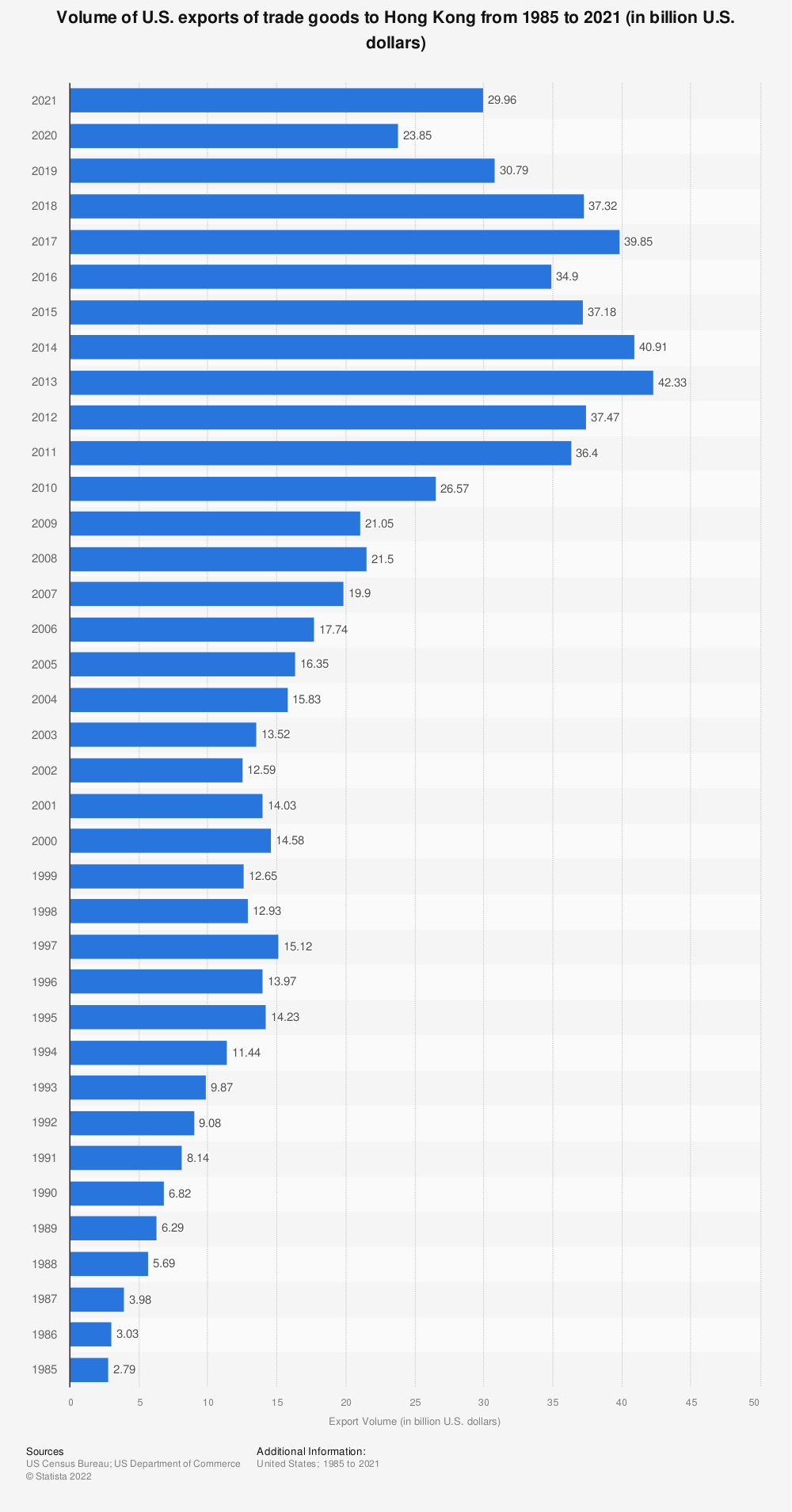 Statistic: Volume of U.S. exports of trade goods to Hong Kong from 1985 to 2019 (in billion U.S. dollars) | Statista