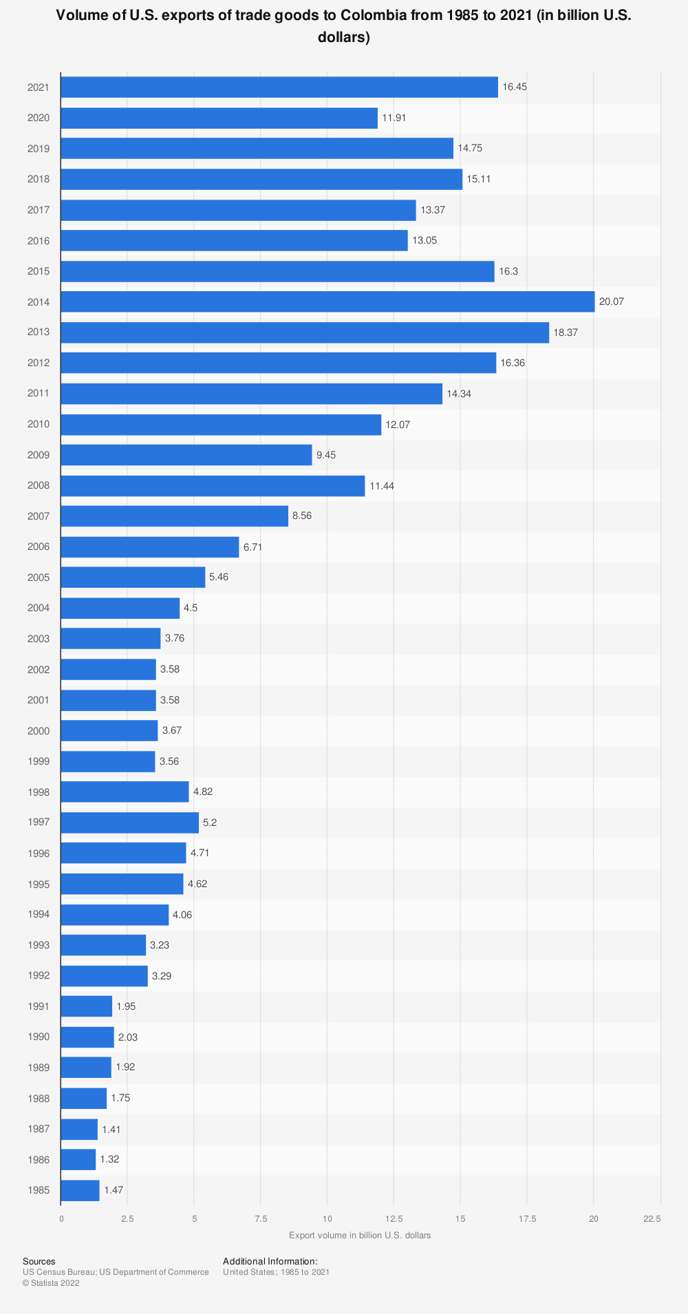 Statistic: Volume of U.S. exports of trade goods to Colombia from 1985 to 2020 (in billion U.S. dollars)   Statista