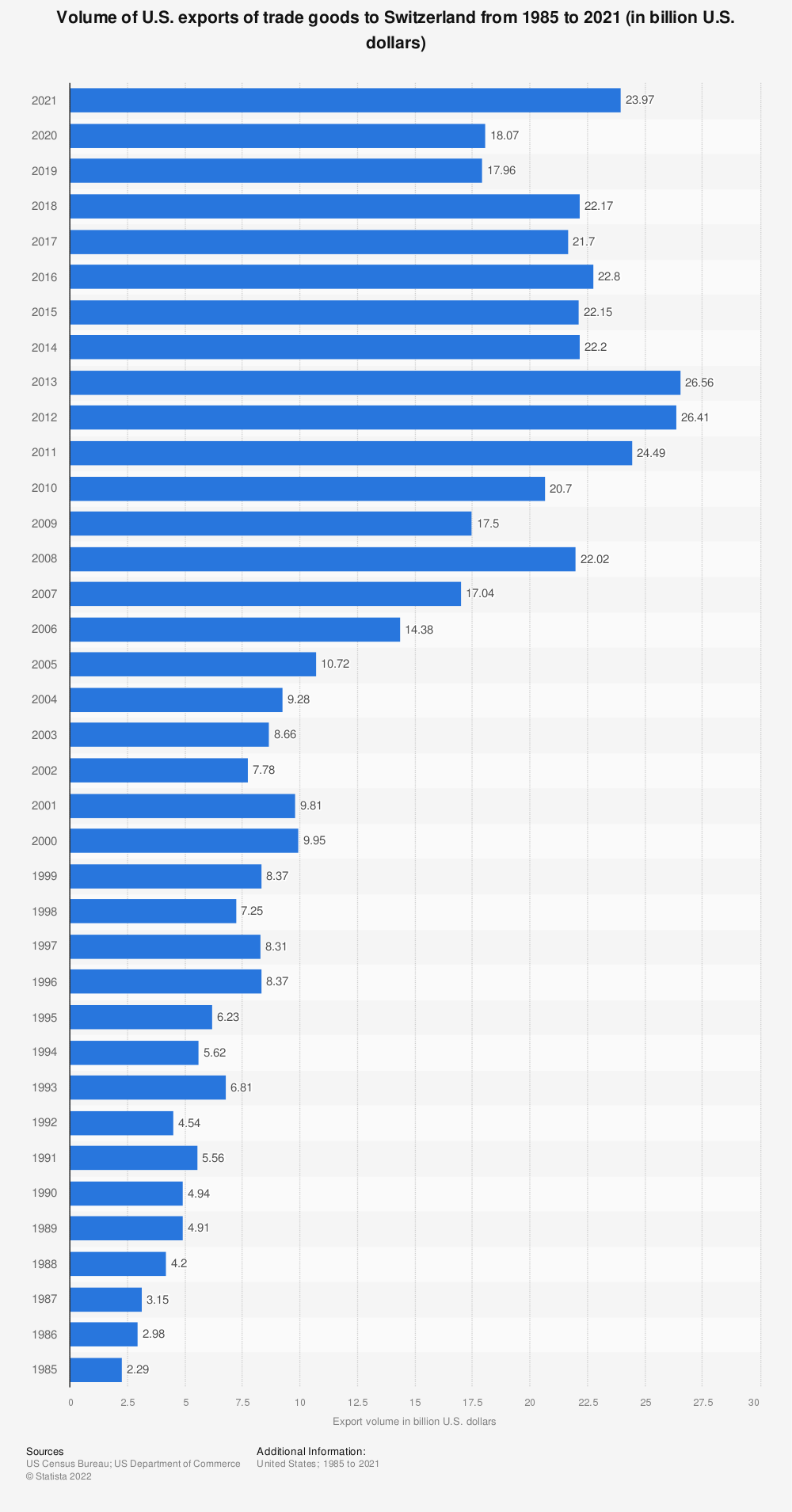 Statistic: Volume of U.S. exports of trade goods to Switzerland from 1985 to 2018 (in billion U.S. dollars) | Statista