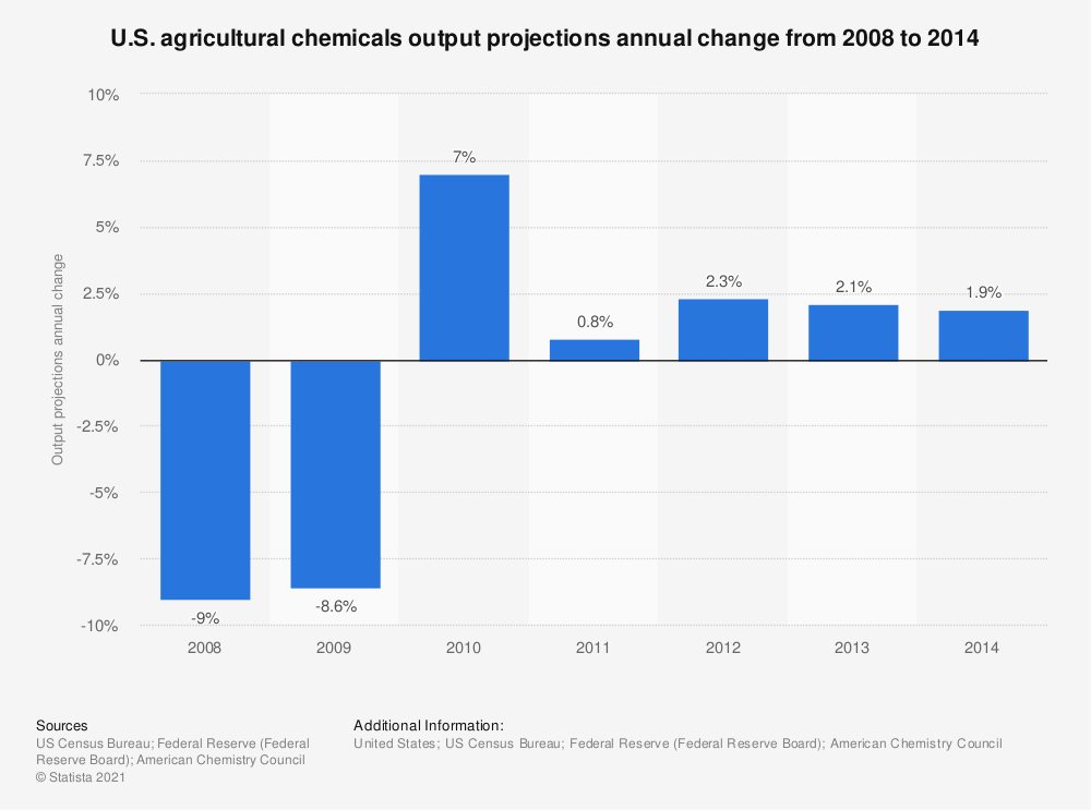 Statistic: U.S. agricultural chemicals output projections annual change from 2008 to 2014 | Statista