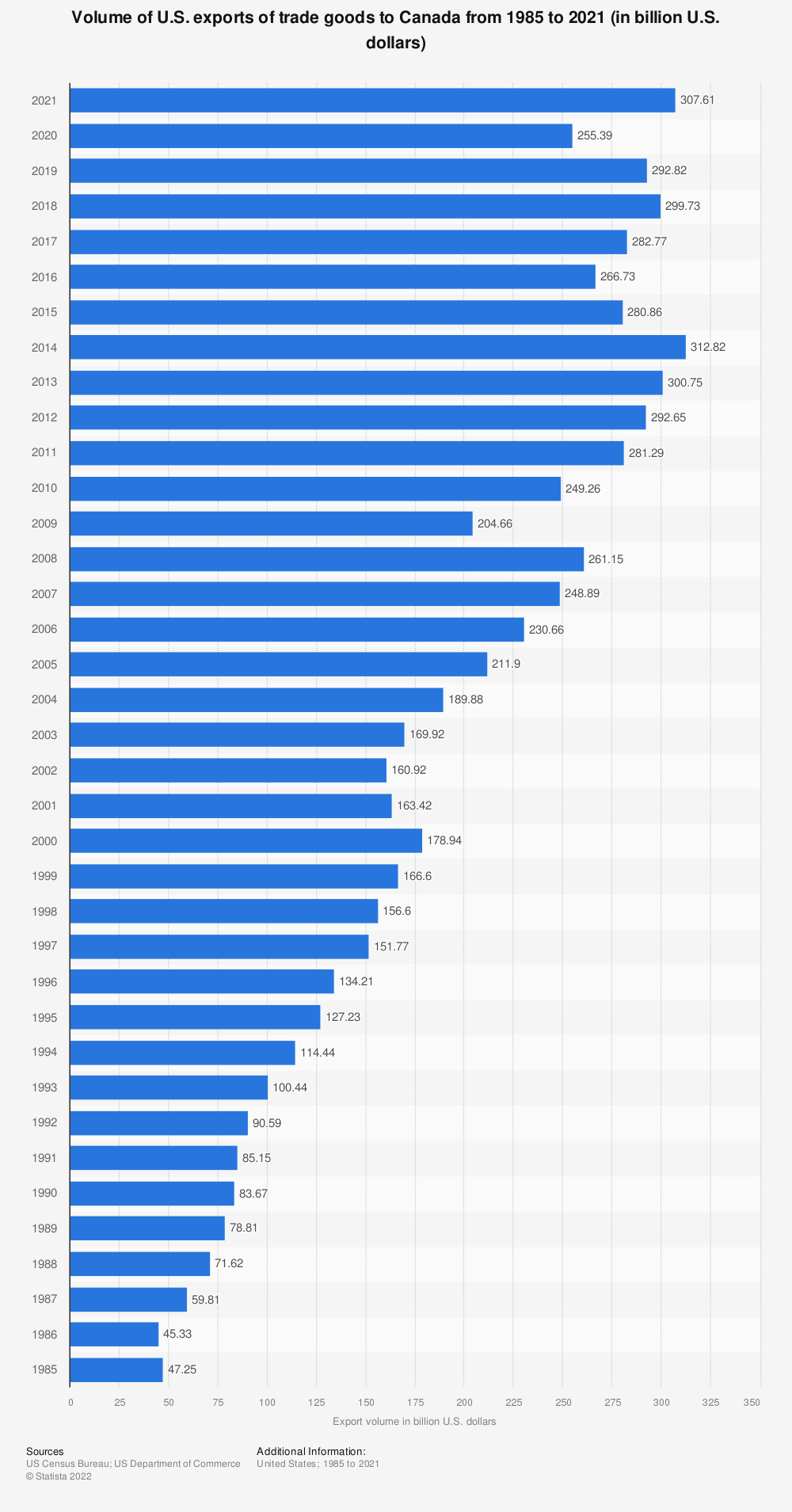 Statistic: Volume of U.S. exports of trade goods to Canada from 1985 to 2018 (in billion U.S. dollars) | Statista