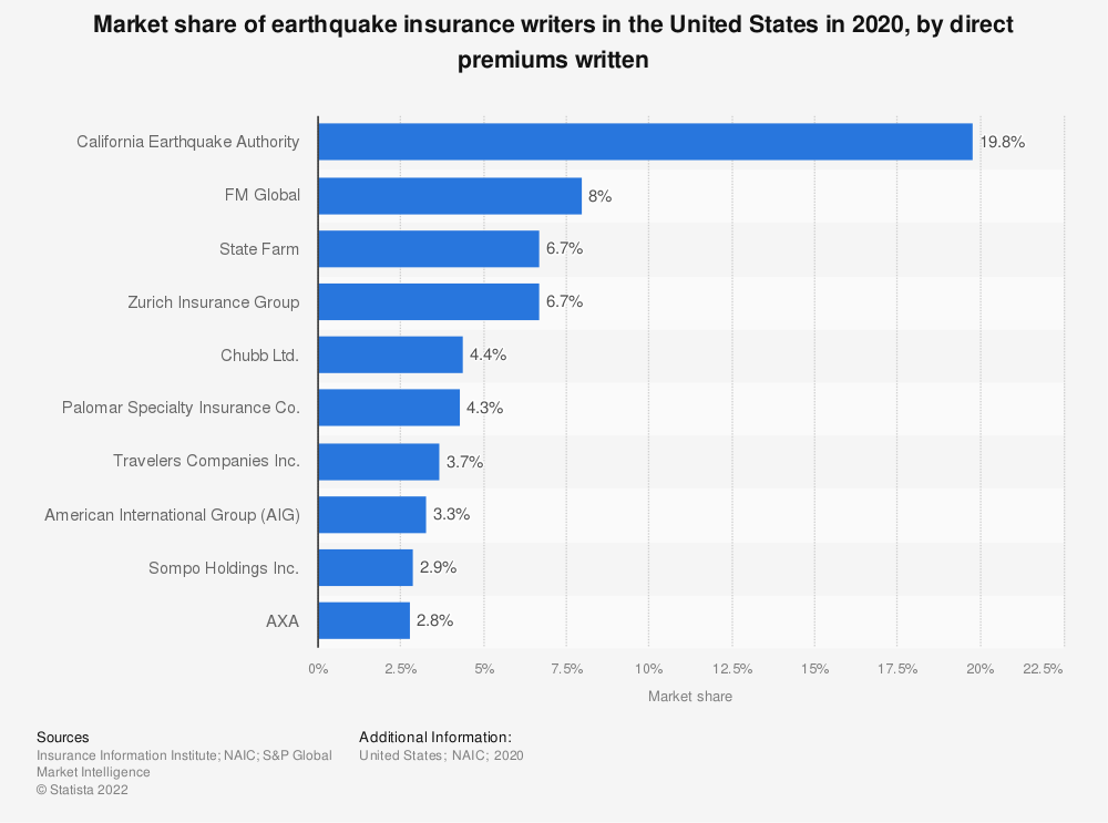 Statistic: Market share of earthquake insurance in the United States in 2017, by direct premiums written | Statista