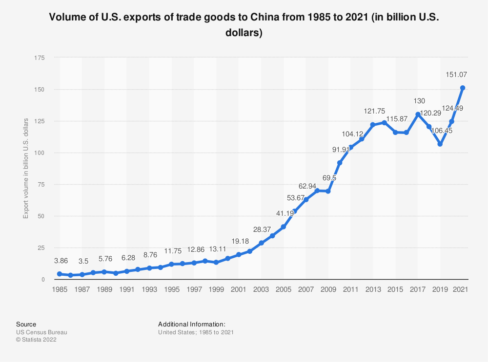 Statistic: Volume of U.S. exports of trade goods to China from 1985 to 2017 (in billion U.S. dollars) | Statista