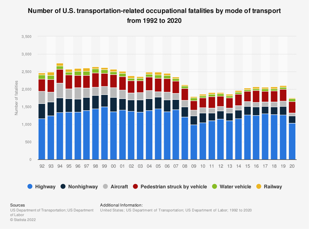 Statistic: Number of U.S. transportation-related occupational fatalities by mode of transport from 1992 to 2016 | Statista