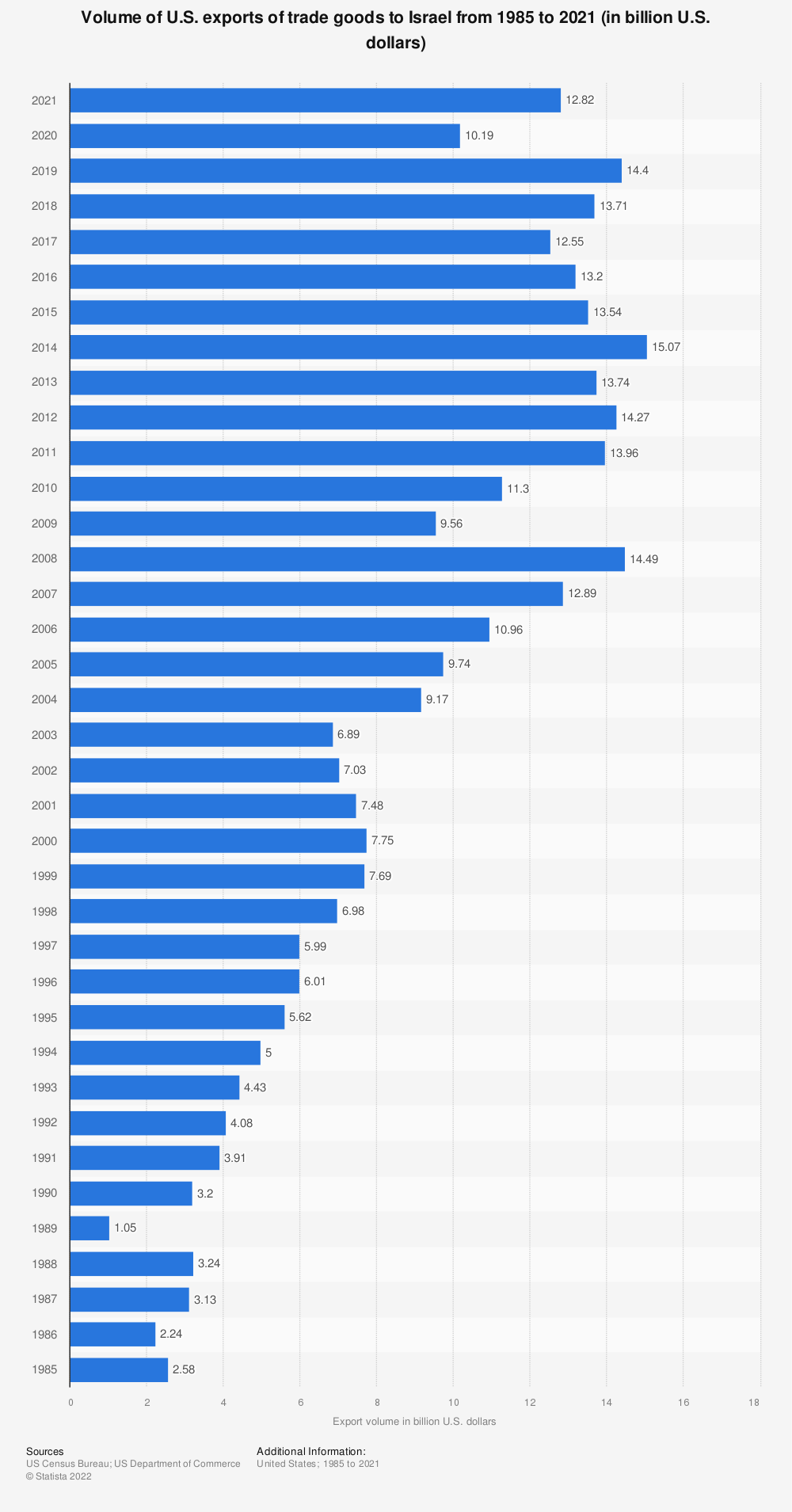 Statistic: Volume of U.S. exports of trade goods to Israel from 1985 to 2018 (in billion U.S. dollars) | Statista