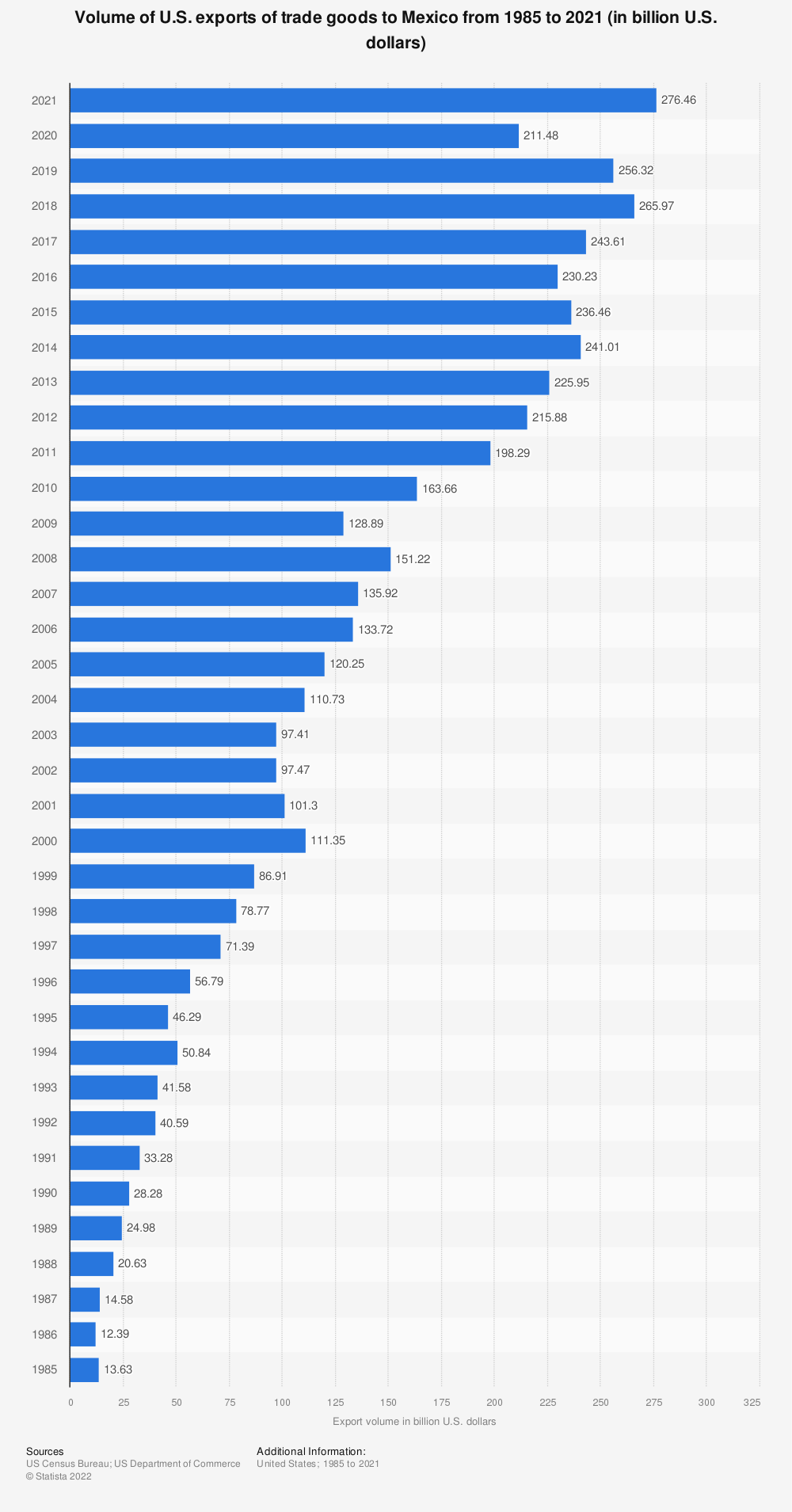 Statistic: Volume of U.S. exports of trade goods to Mexico from 1985 to 2018 (in billion U.S. dollars) | Statista